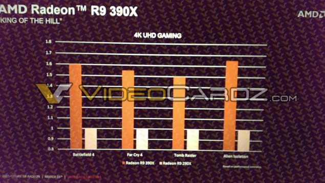 AMD Radeon R9 390X_Performance