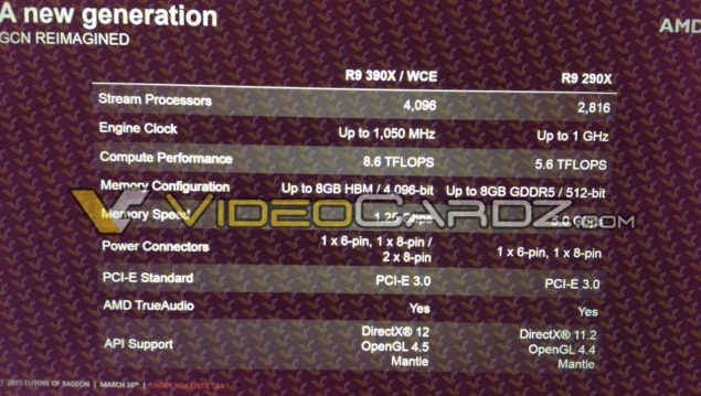 AMD Radeon R9 390X_Specifications