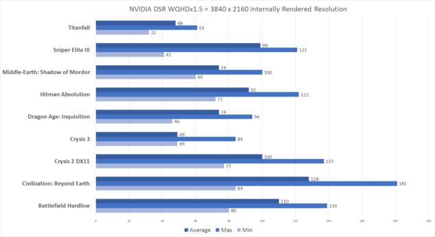 NVIDIA DSR Benchmarks