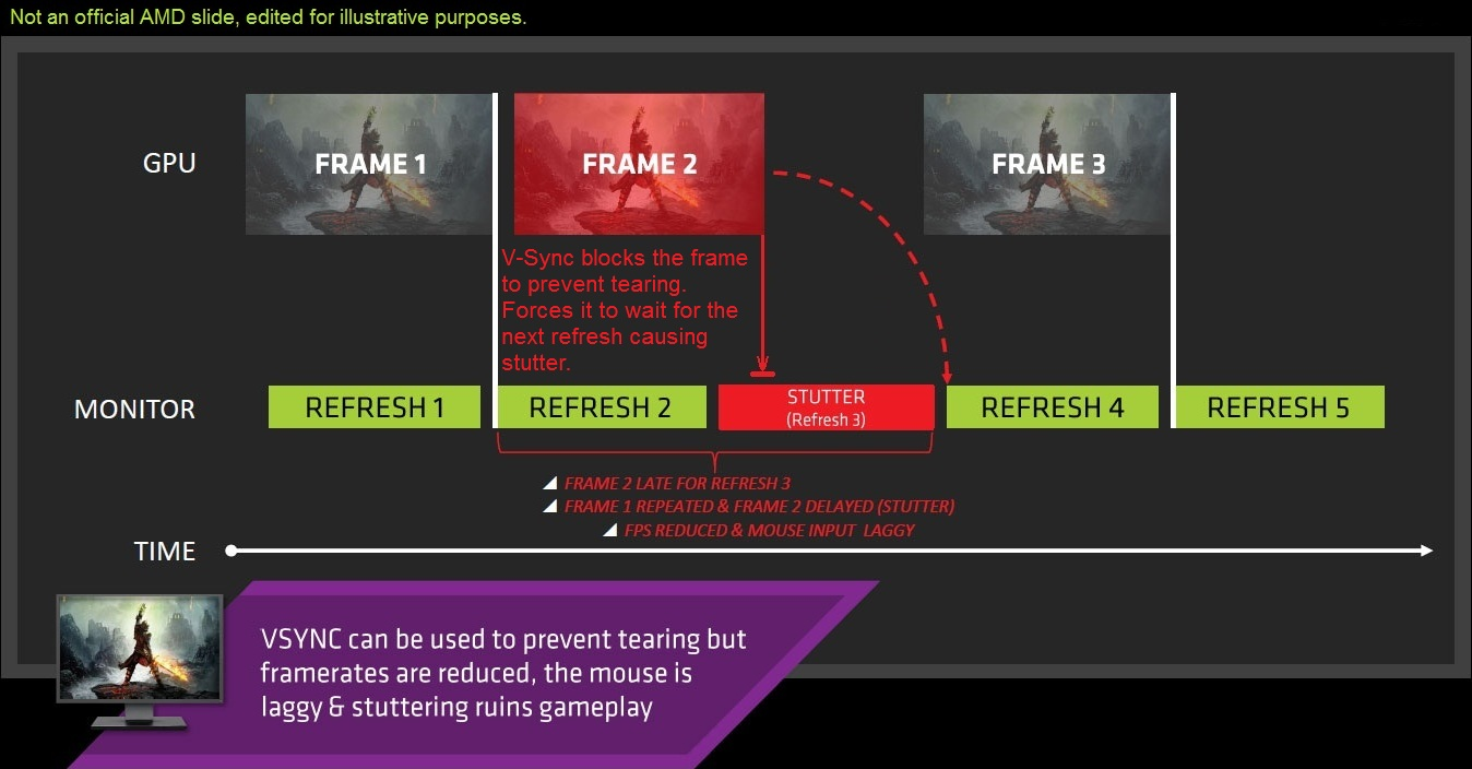 AMD FreeSync Vs Nvidia G-Sync - Dissected And Compared