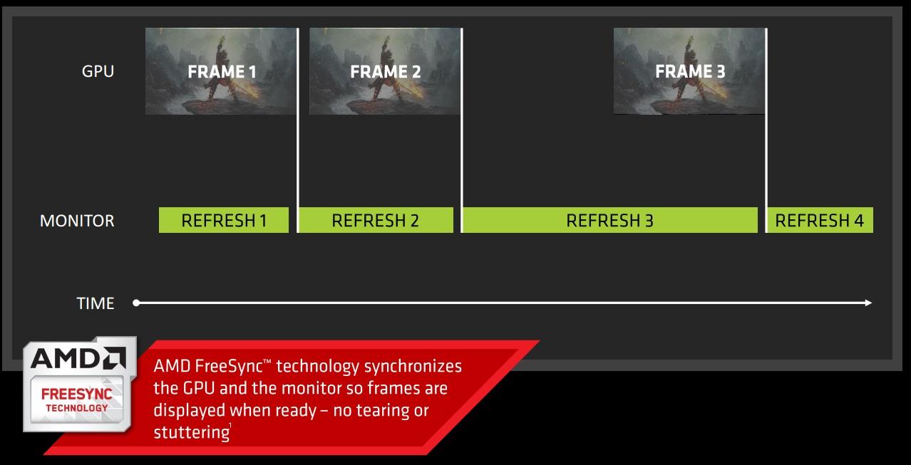 FreeSync2