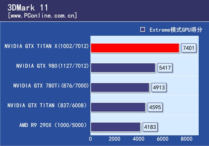 gtx-titan-x_3dmark-11
