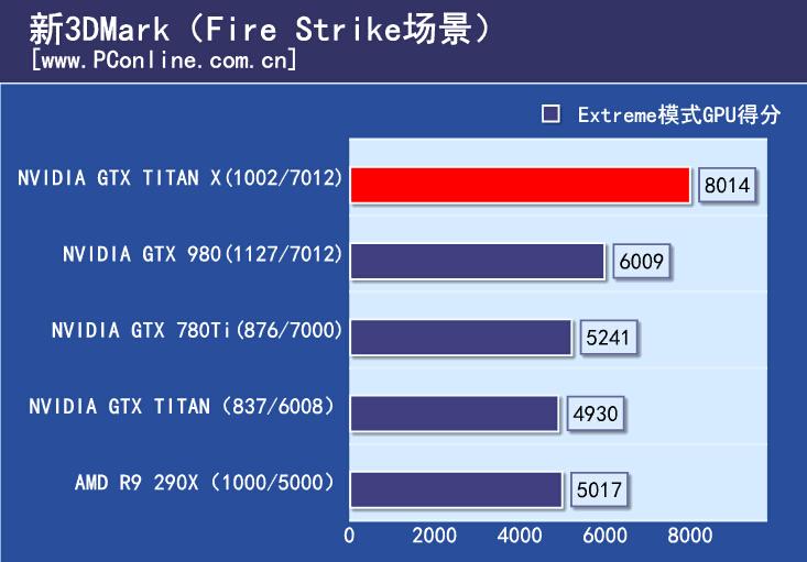 gtx-titan-x_firestrike-extreme-2
