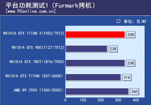 gtx-titan-x_load-power-furmark