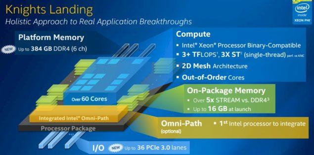 Intel Knights Landing Xeon Phi_Die