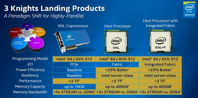 Intel Knights Landing Xeon Phi_Variants