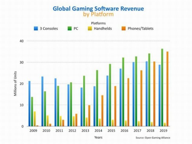 PC Dominant Platform Through 2018
