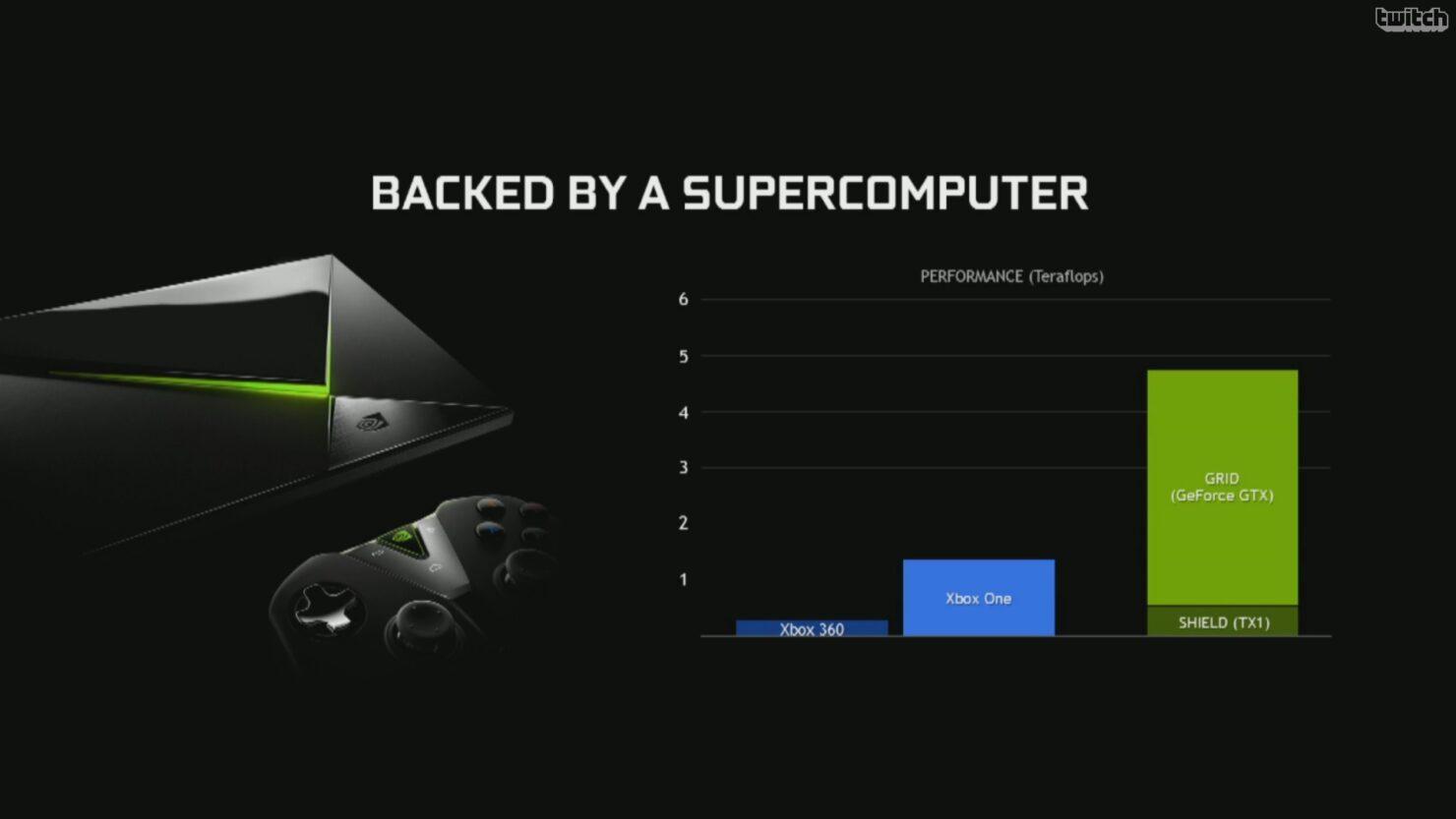 shield-grid-comparison-to-consoles