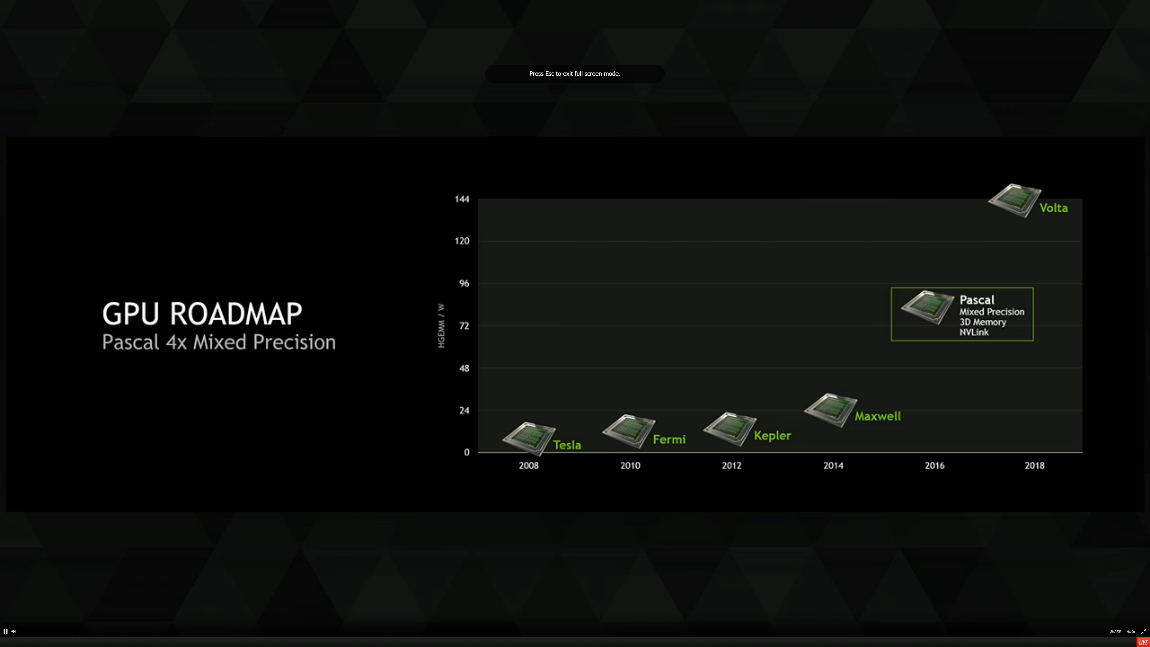 Nvidia : Pascal Is 10x Faster Than Maxwell, Launching in