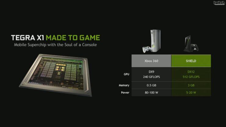 tx1-vs-xbox360