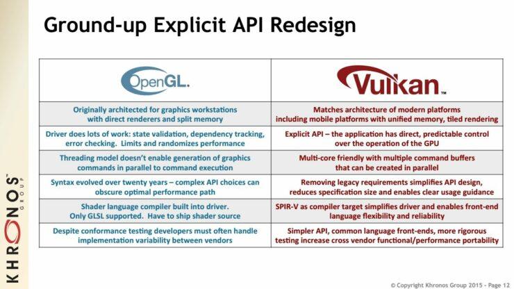 Release of Next Generation, Vulkan API is Imminent - Khronos