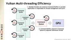Khronos Group's 'Vulkan' Low Level API and 'OpenCL 2 '1 Platform