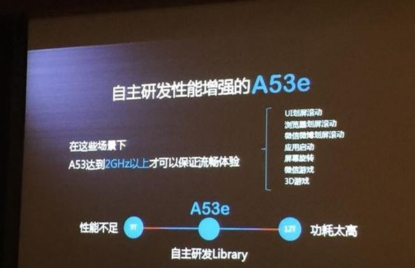 Huawei details the performance of its Kirin 930; uses Cortex-A53e cores for superior performance