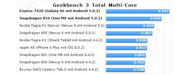 geekbench-3-multi-core
