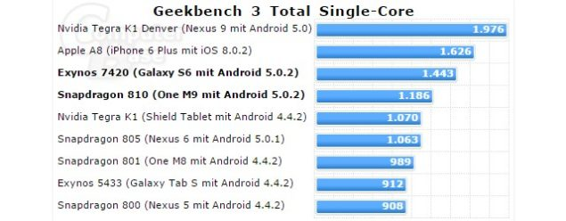 geekbench-3-single-core