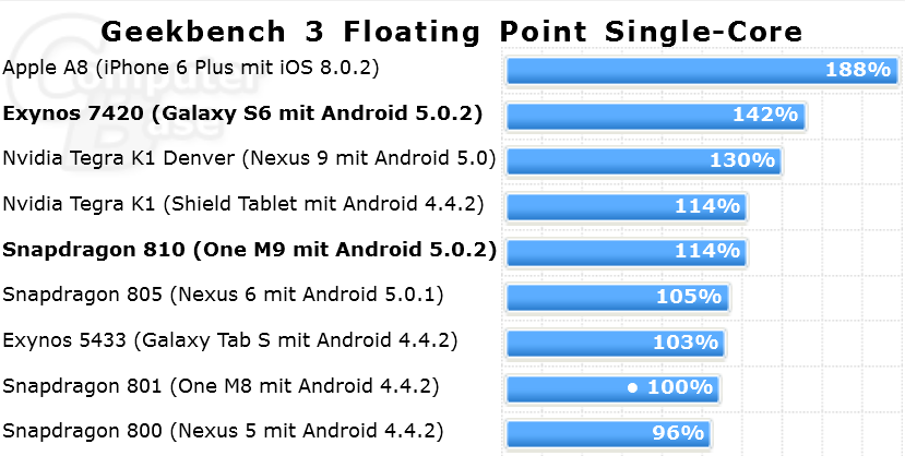 geekbench-floating-point