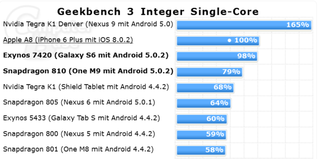 geekbench integer