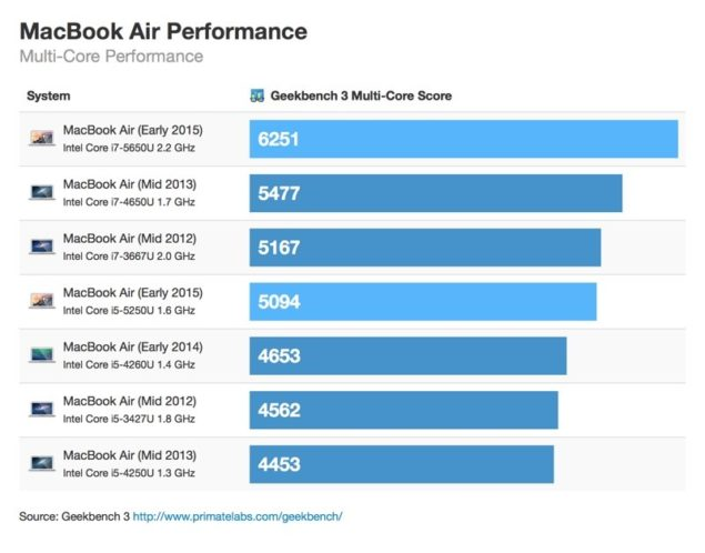 2015 MacBook Air benchmark