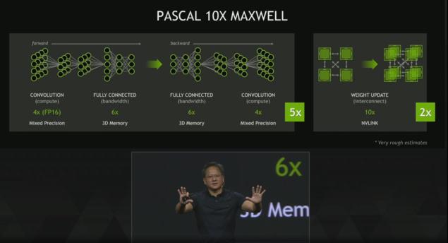 NVIDIA Pascal GPU 10x Maxwell