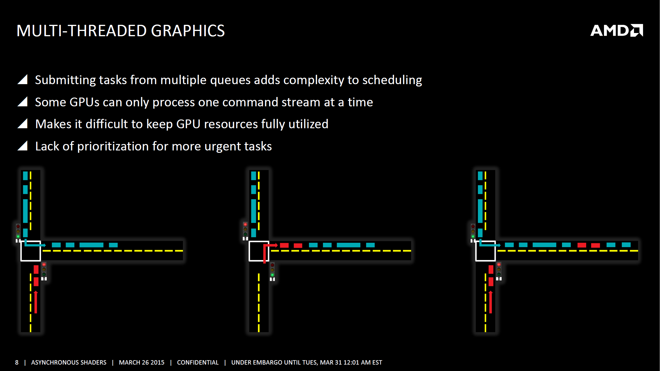 Multithreaded Graphics
