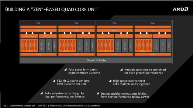 AMD Zen Quad Core Unit Block Diagram
