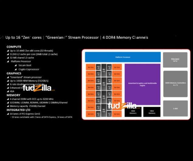 AMD x86 Zen HBM Greenland GPU APU