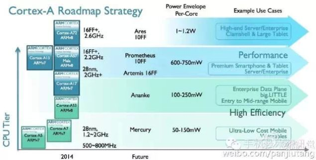 ARM's Cortex Designs Leaked. Includes 10 And 16 nm FinFET