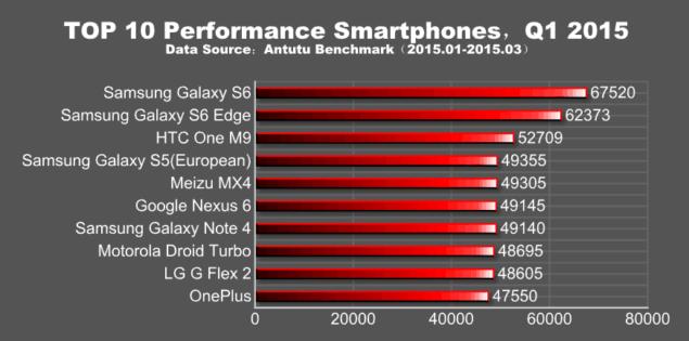 antutu q1 2015 top 10 performance smartphones