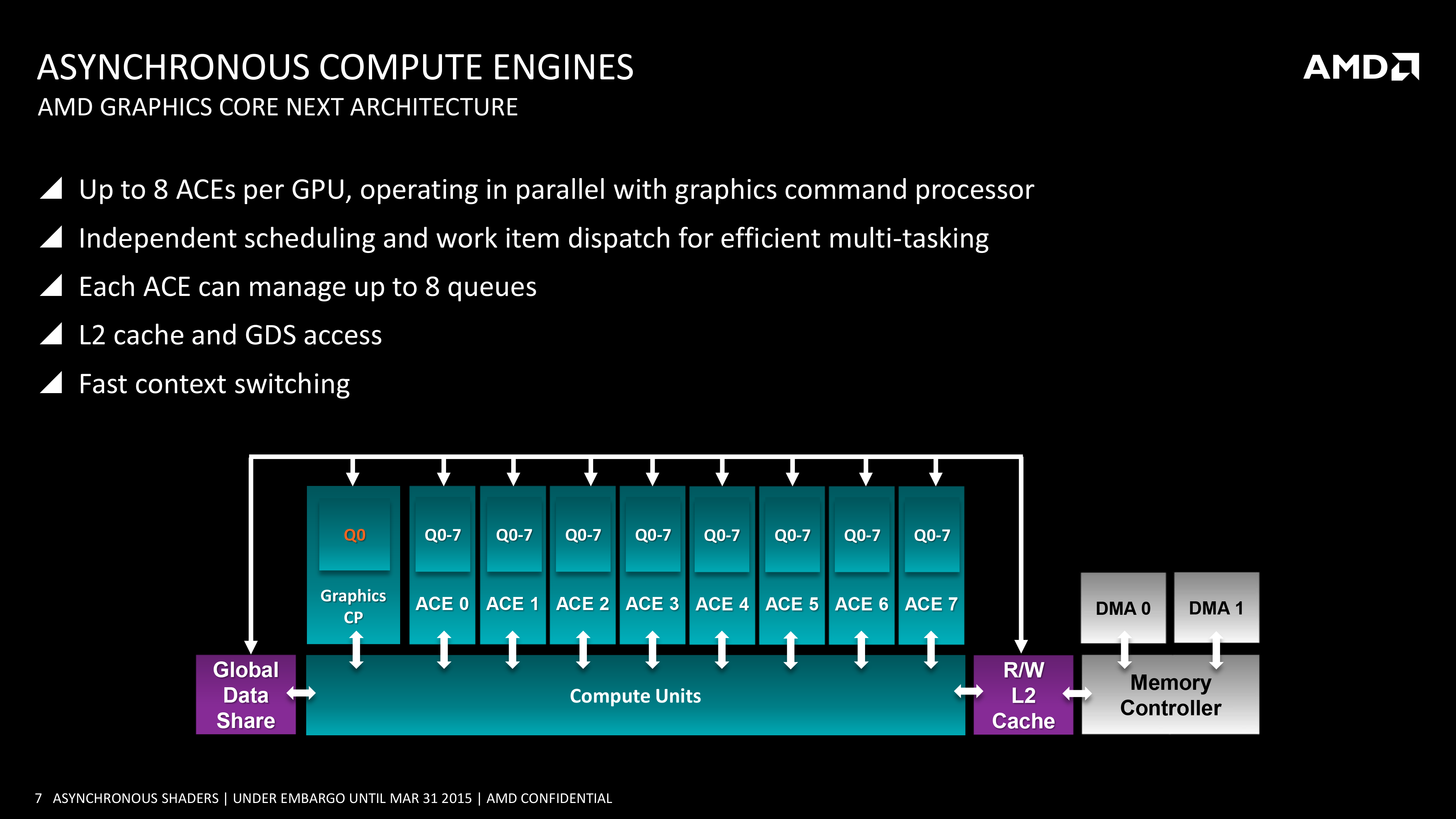 AMD Asynchronous Compute Engine ACE