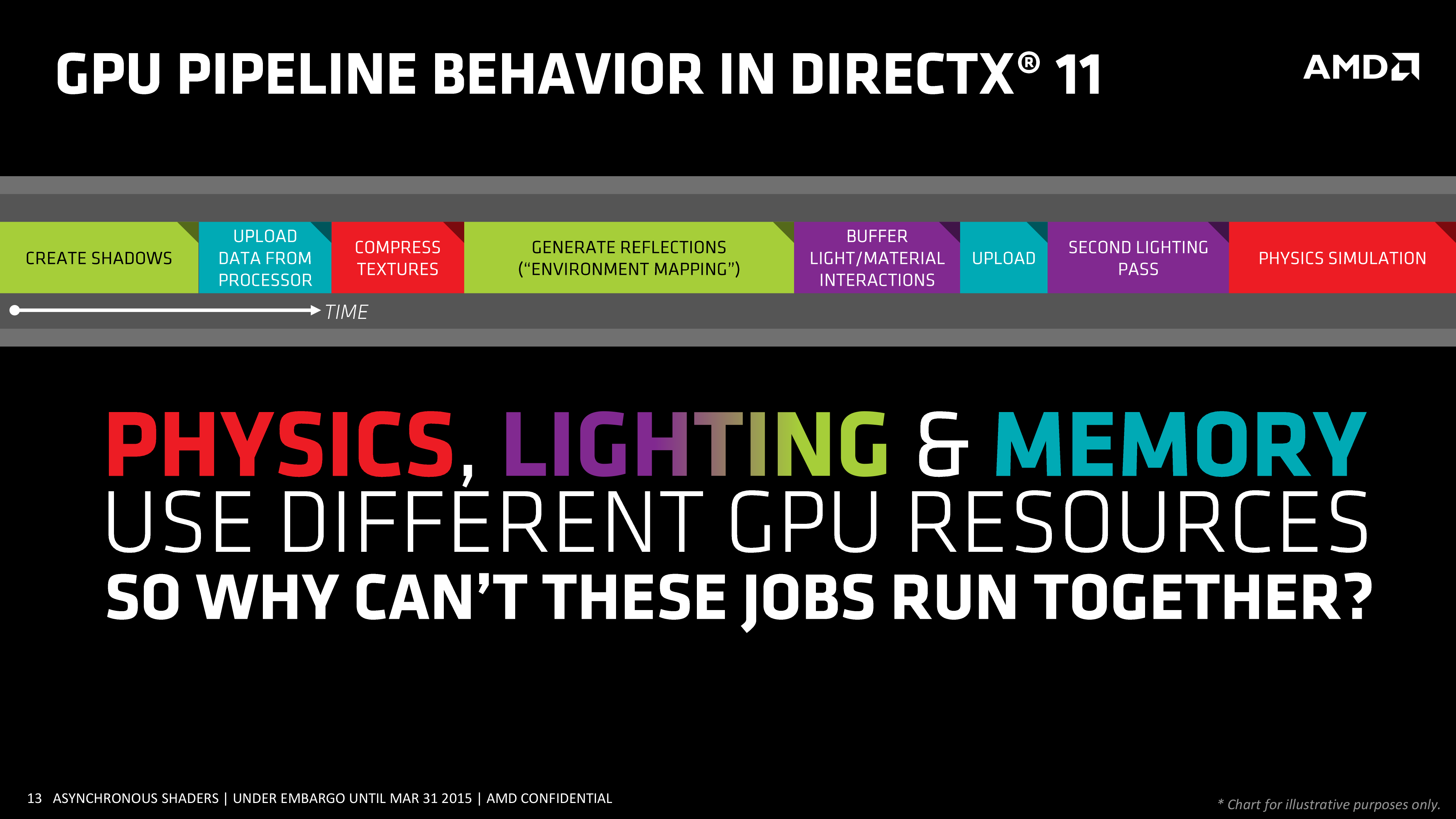 AMD Improves DirectX 12 Performance By Up To 46% With