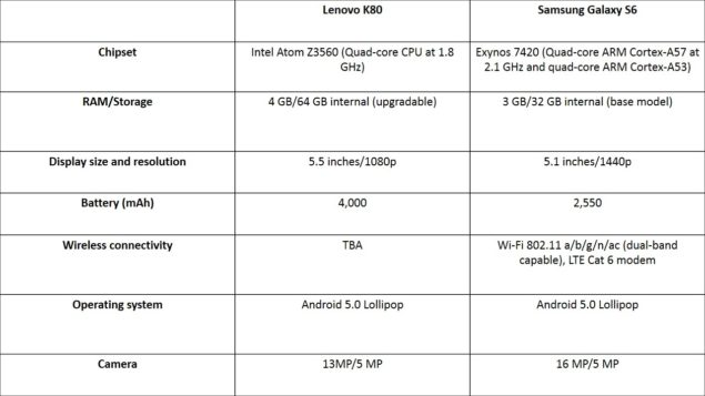 Lenovo K80 vs. Samsung Galaxy S6; Price/Performance Comparison