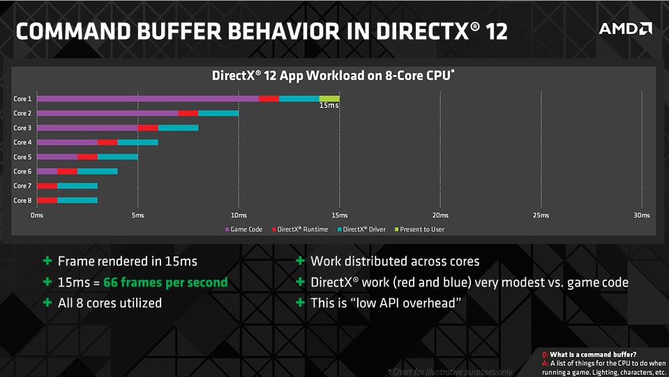 command-buffer-directx-12-2
