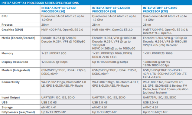 Intel's SoFIA Chipsets To Be Released This Year