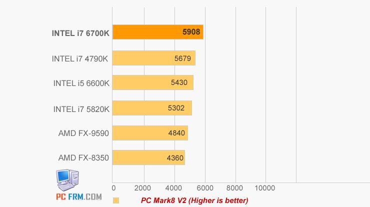 intel-core-i7-6700-skylake_pcmark-8