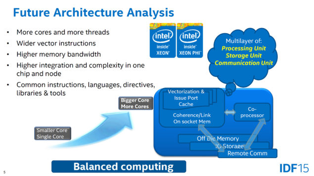 Intel Future More Cores and More Threads