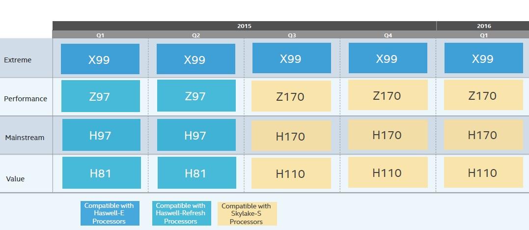 intel-motherboard-chipset-roadmap