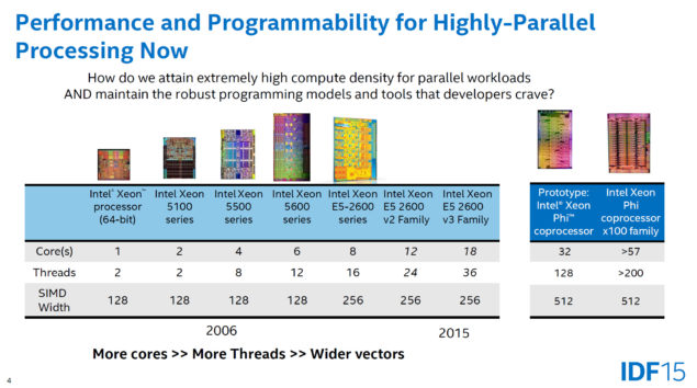 Intel Parallel Processing High-Performance Architectures