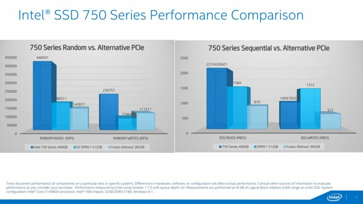 intel-ssd-750-series_performance