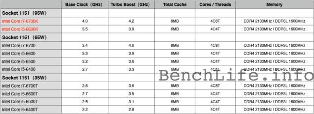 Intel Skylake-S Processor Lineup