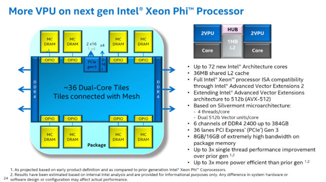 Intel Xeon Phi Co-Processor 72 Cores
