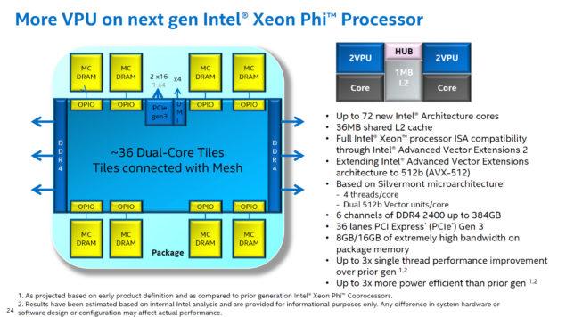 Intel Xeon Phi Co-Processor 72 Cores