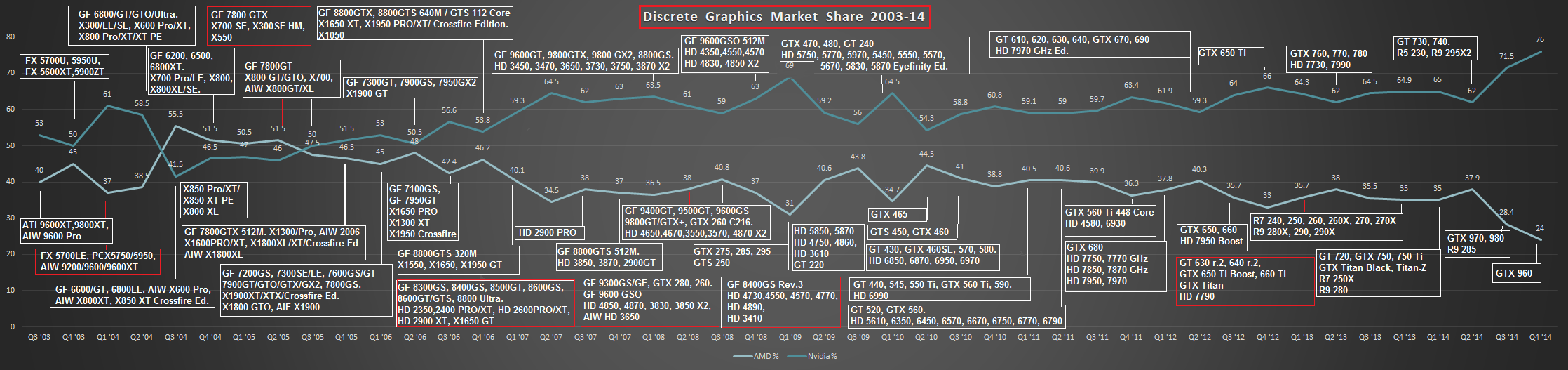 Nvidia Amd Market Share Graph Shows 3 Out Of 4 Gamers Own An Nvidia Gpu
