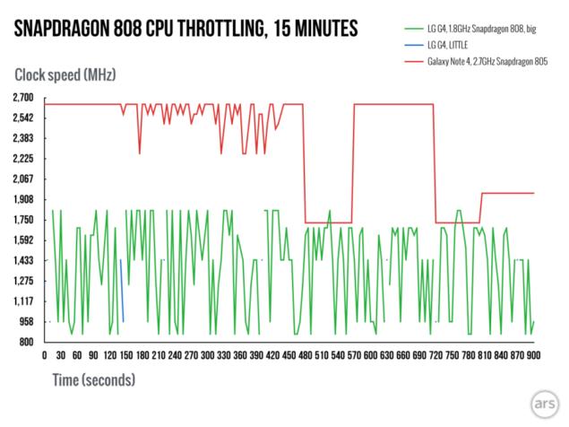 Snapdragon-808-throttling.001-980x735