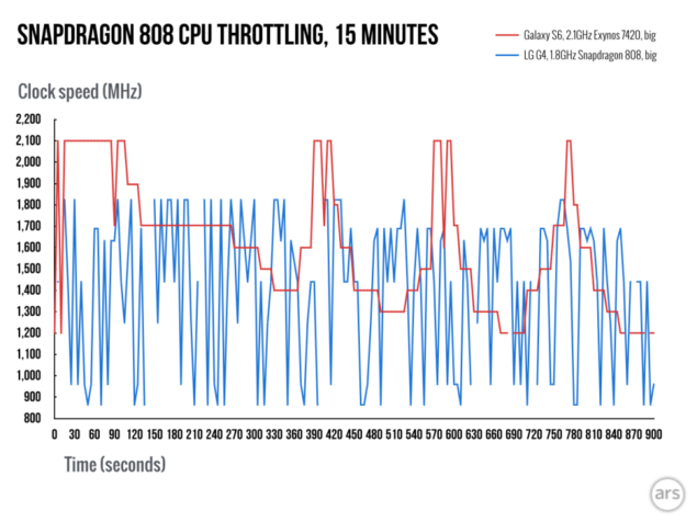 Snapdragon-808-throttling.002-980x735