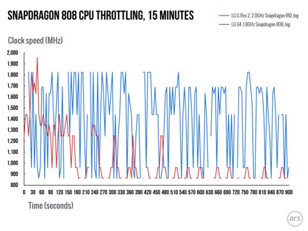 Snapdragon-808-throttling.003-980x735