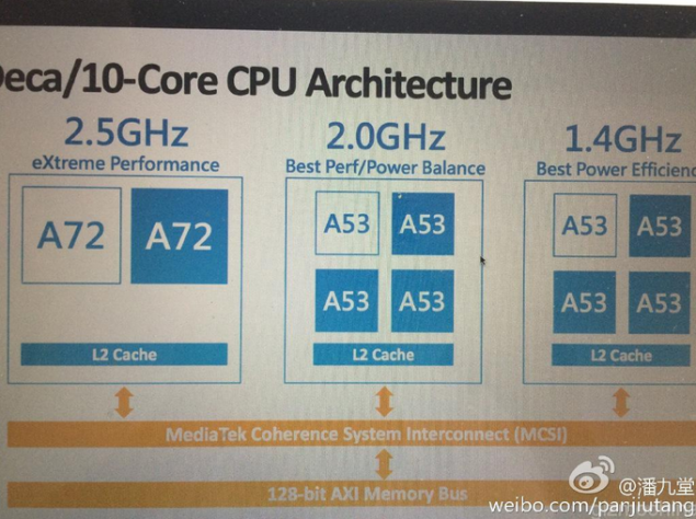 The-10-cores-of-the-MT6797-are-broken-down