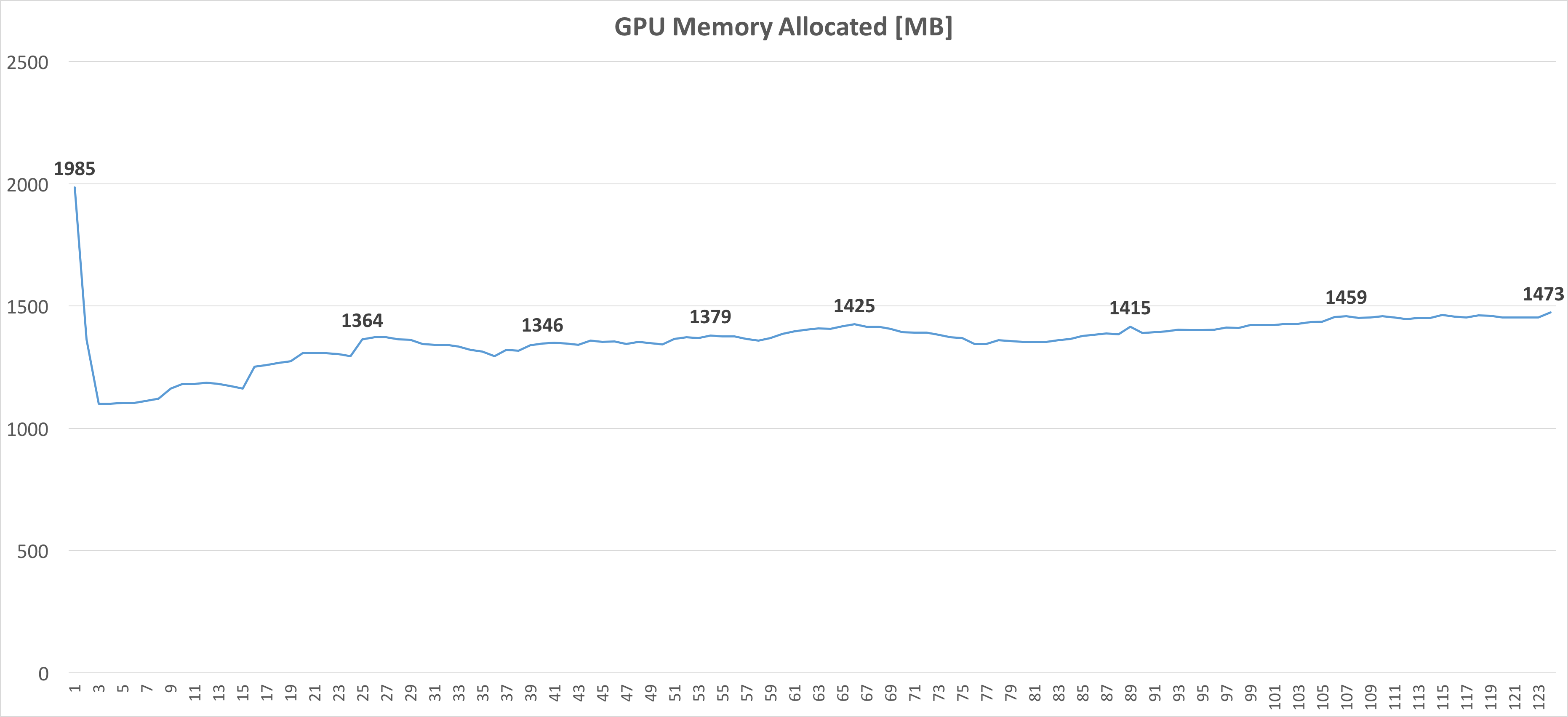 how to find out how much graphique memory