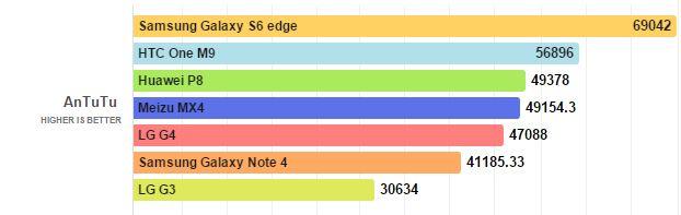 antutu LG G4 benchmark