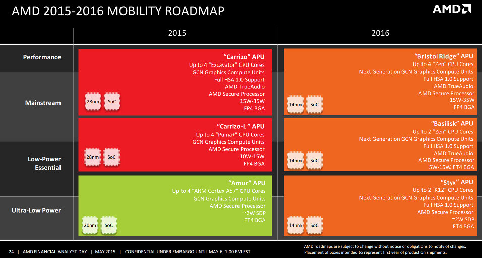 AMD Mobile Roadmap 2015-2016