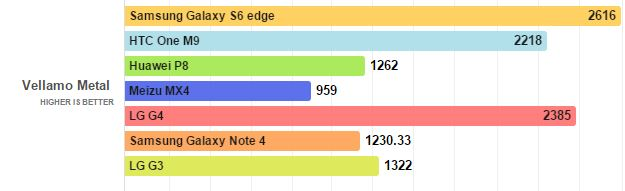 LG G4 Benchmark Results Show Unexpected Performance